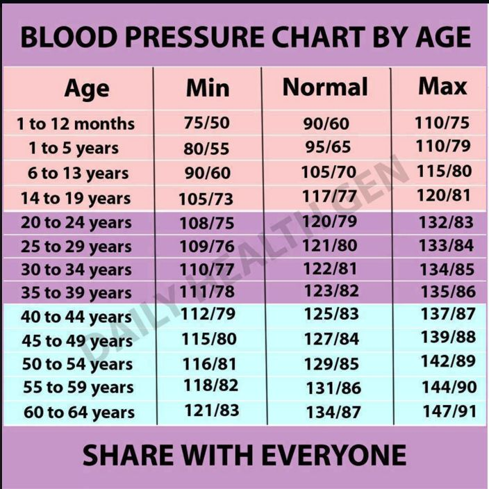 227 best blood pressure by age images on Pinterest Blood pressure - blood pressure chart by age and weight