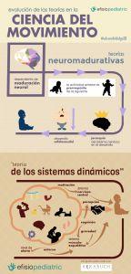 Infografía creada por Álvaro Hidalgo.  Evolución de las teorías en la Ciencia del Movimiento.