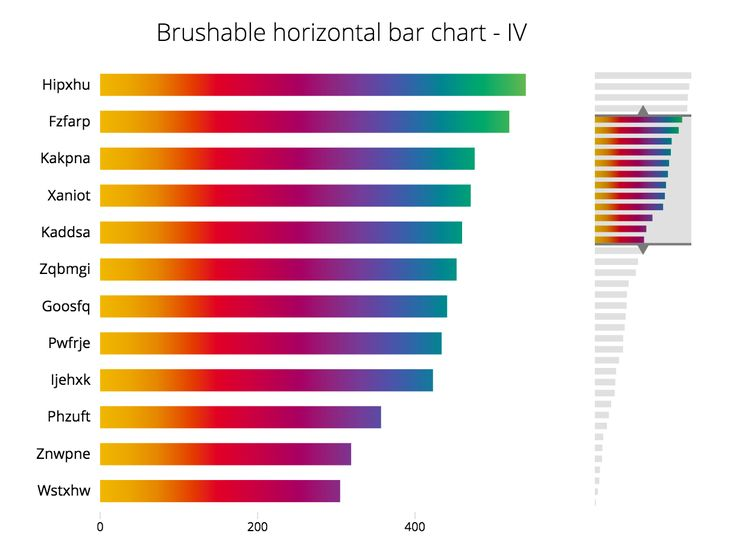 blocksorg - Brushable Horizontal Bar Chart - IV Visualization - what is a bar chart