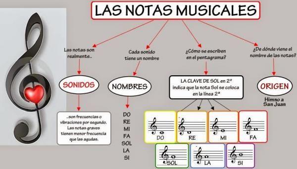 Notas Musicales Símbolos Y Nombres Resumen Vídeos Notas Musicales Pentagramas Musicales Como Leer Notas Musicales