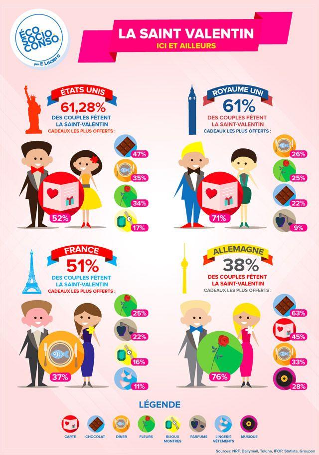 Qui fête la Saint Valentin et quels cadeaux sont offerts ? Dans une infographie, EcoSocioConso s'est penché sur la façon dont est célébrée la fête des amoureux dans 4 pays.
