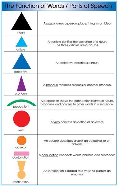 Montessori Materials: Parts of Speech Grammar Symbol Charts