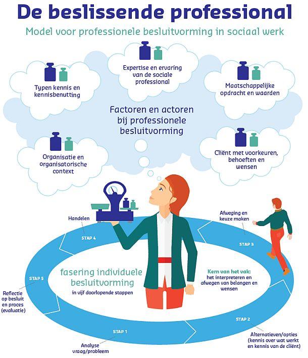 Voor miljoenen cliënten en burgers is het belangrijk dat sociaal werkers de goede keuzes maken bij hun ondersteuning en dienstverlening. Tot nu toe was echter weinig bekend over hoe professionele besluitvorming verloopt.