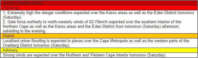 More severe weather warnings for the Cape, but little in the way of drought-relief Severe conditions predicted for parts of the province this weekend. https://www.thesouthafrican.com/more-severe-weather-warnings-for-the-cape-but-little-in-the-way-of-drought-relief/