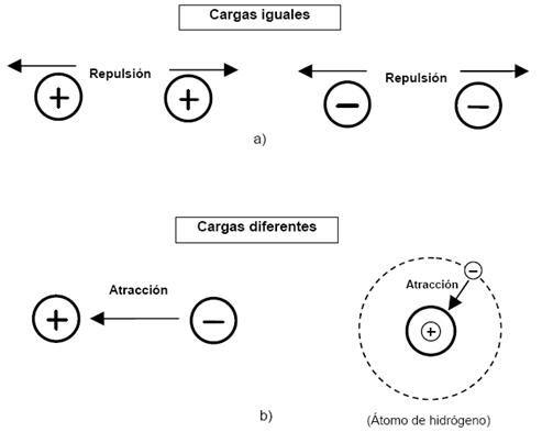 RELACIÓN ENTRE LA FUERZA DE REPULSION Y ATRACCIÓN: Si las cargas eléctricas (fuerza eléctrica) se mantienen constantes, la fuerza de atracción o de repulsión entre ellas se encontraría en valor absoluto, inversamente proporcional al cuadrado de la distancia que las separa. Si ambas cargas tienen el mismo signo,es decir, si ambas son positivas o ambas negativas, la fuerza es repulsiva. Si las dos cargas tienen signos opuestos la fuerza es atractiva. - Gabriela Mayorga