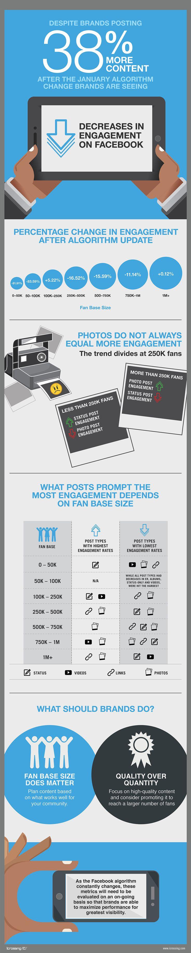 Decrease in engagement on Facebook.  #Fanpage #Views #Reach