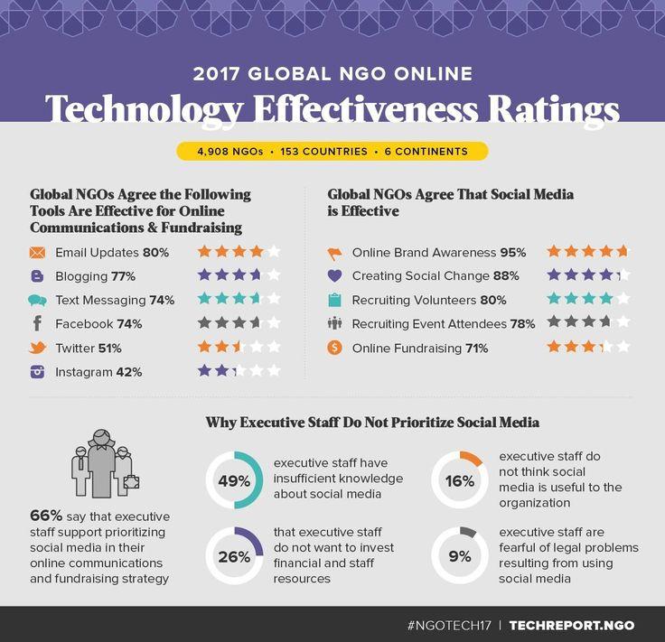 892 best #NPTech images on Pinterest Digital marketing, Inbound - grant researcher sample resume