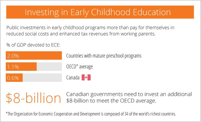 The Early Child Development Funders Working Group (ECD-FWG) was established in 2009, and has come together for the first time with an Open Letter to urge Canada's politicians to recognize that early childhood education is a must-have element in building a more prosperous country and to invest in quality early childhood education for all children across Canada.