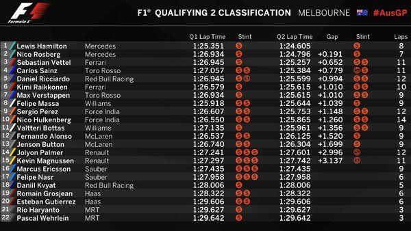 Qualifying Through Q2