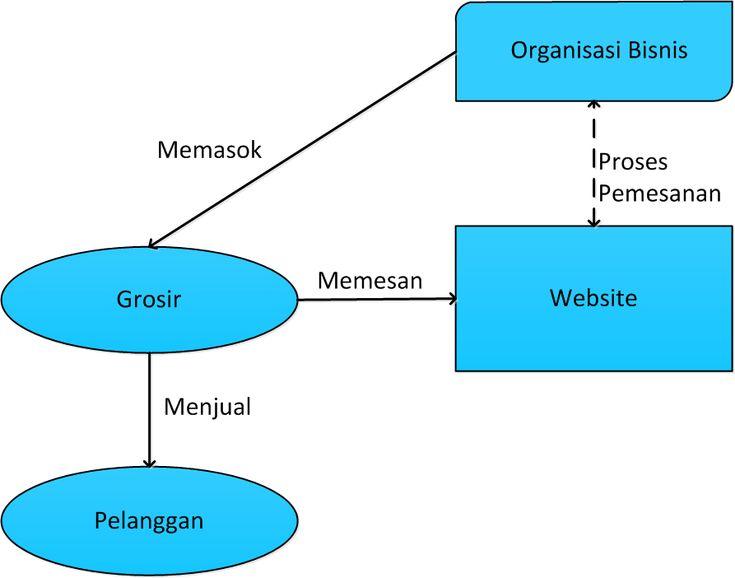 Mengenal Model Bisnis E-Commerce #business #ecommerce