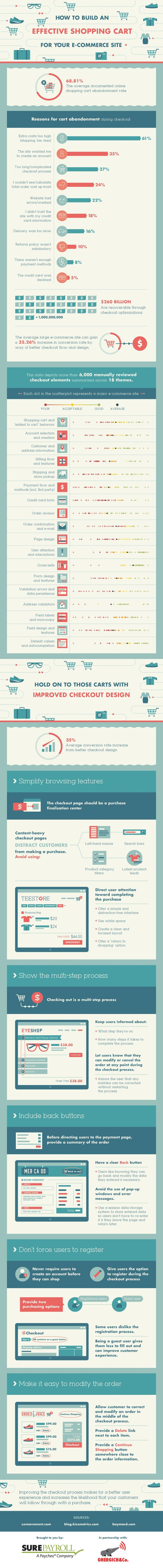 How to Build an Effective Shopping Cart for Your eCommerce Site