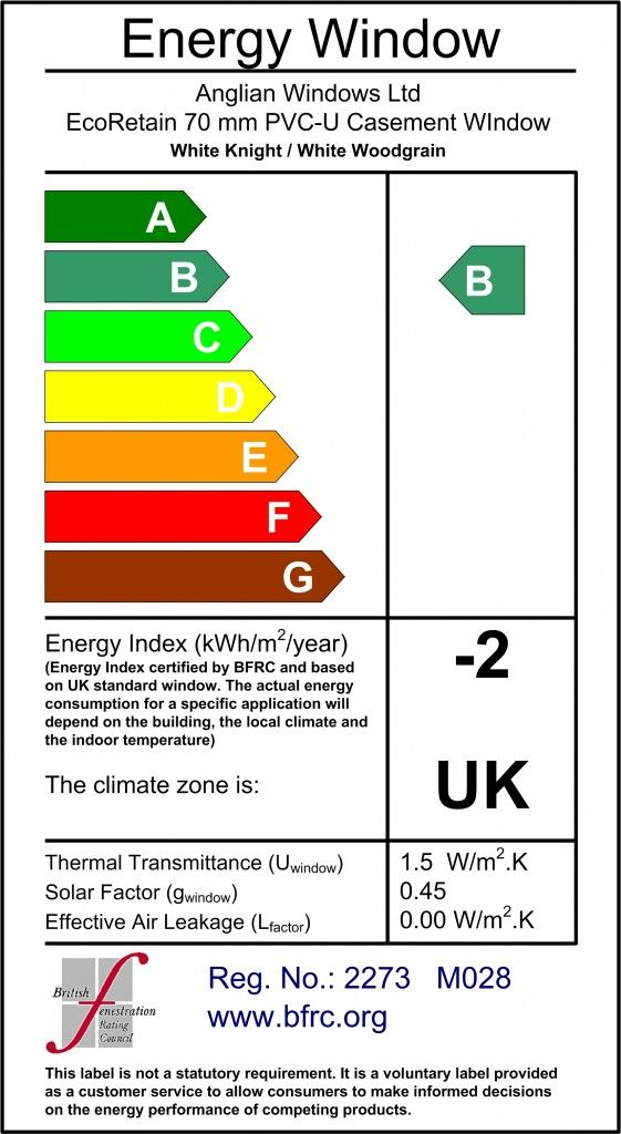 What do energy rating labels mean? #energyefficiency