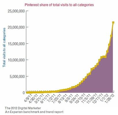 Pinterest Now No. 3 US Social Network, Surpasses LinkedInPinterest Charts, Most Popular, Social Site, Social Media, Popular Social, Beats Google, Pinterest Growth, Social Networks, Socialmedia