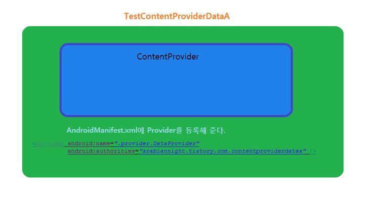 아라비안나이트 :: 안드로이드/Android 컨텐트 프로바이더(ContentProvider) 사용법 1 - data -