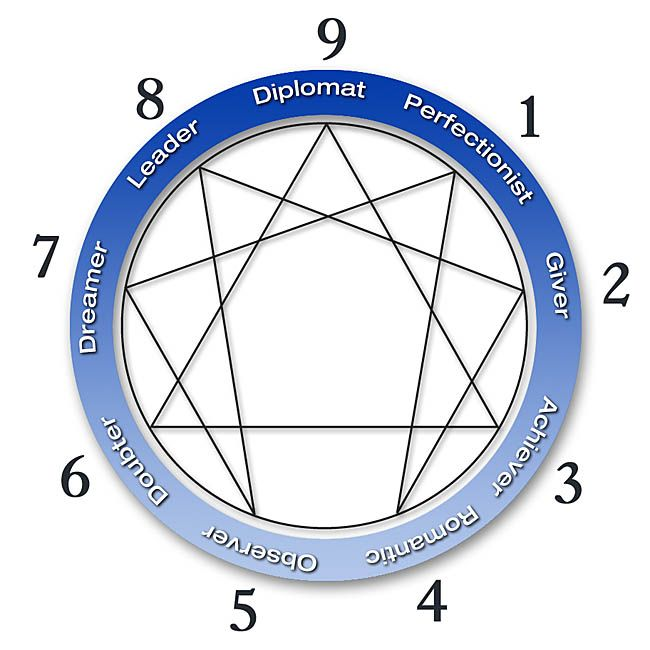enneagram types 7 and 8 relationship
