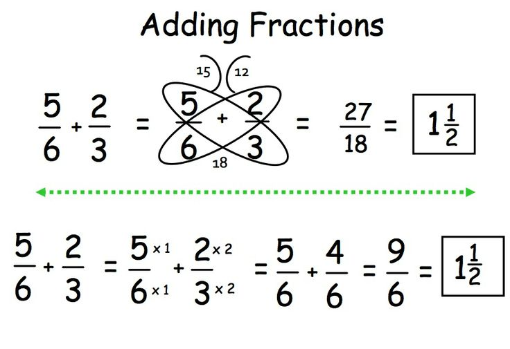 Adding Fractions: Butterfly