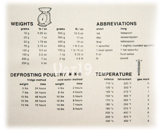 15 best images about conversion chart on pinterest for Kitchen remodel measuring guide