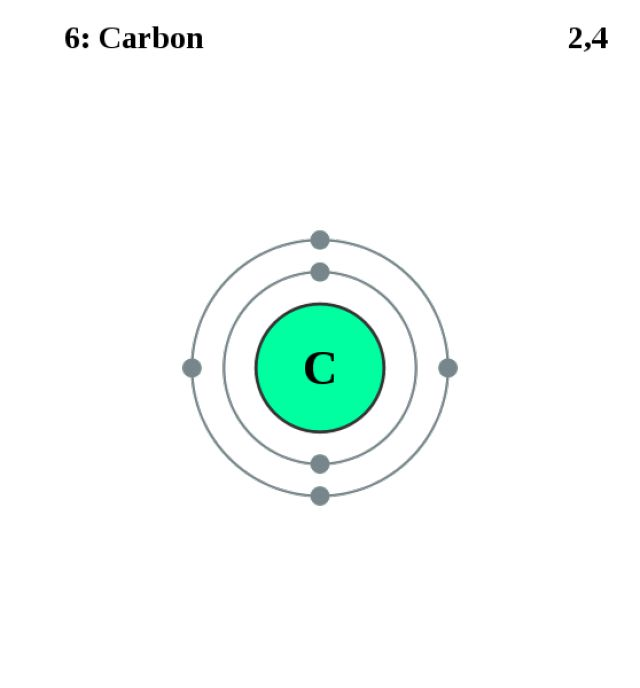 See the Electron Configuration of Atoms of the Elements: Carbon Atom Electron Shell Diagram