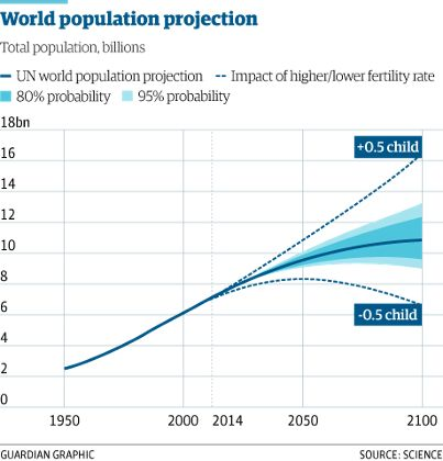 World population to hit 11bn in 2100 – with 70% chance of continuous rise