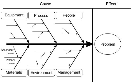 Ishikawa diagram - Wikipedia, the free encyclopedia