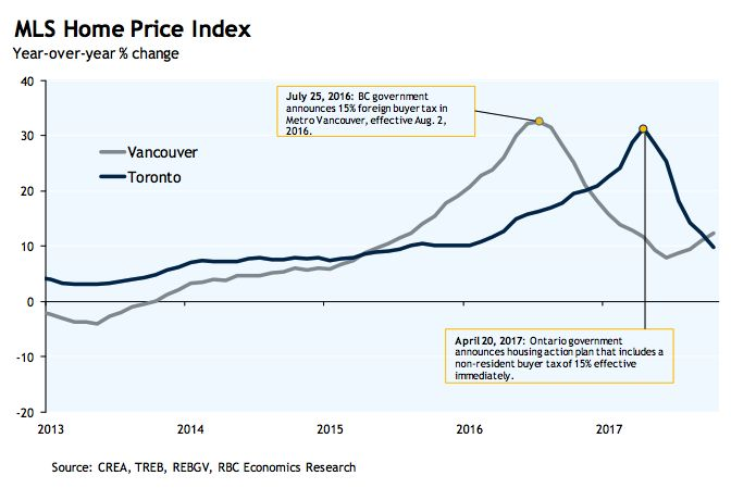 These 5 charts show how Toronto's housing market has changed over the last year