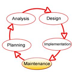 Systems development life cycle - Wikipedia, the free encyclopedia