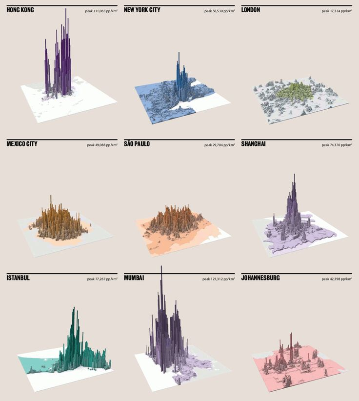 Density is always a very important part of city.Downtown is the high density…
