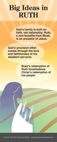The Quick View Bible  » Big Ideas in Ruth