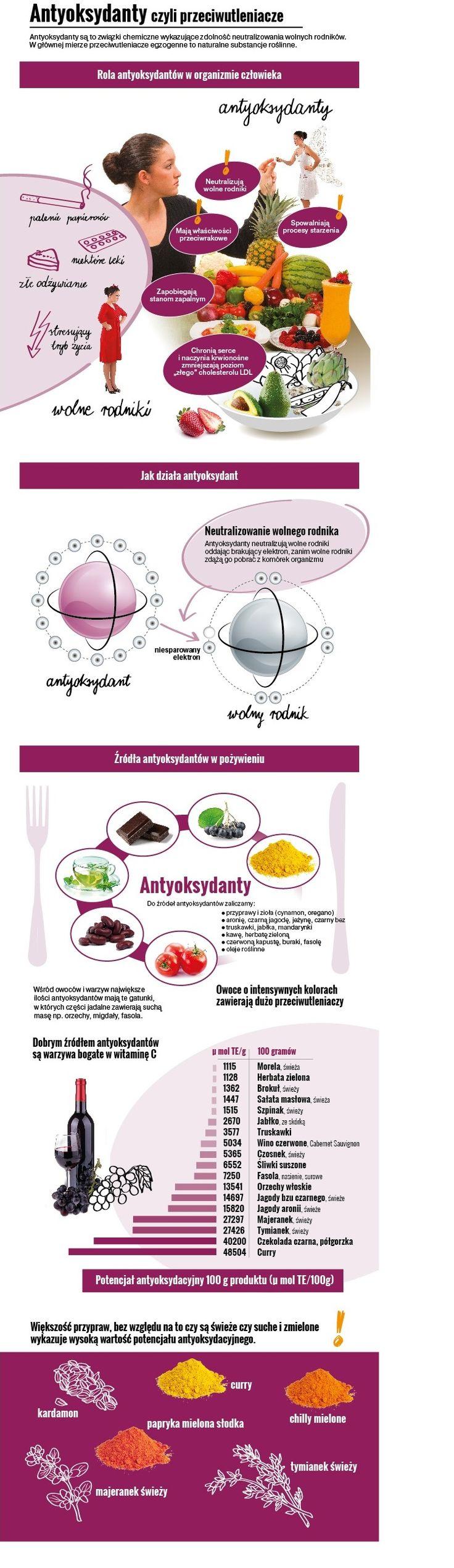 Antyoksydanty  #dietetyka #dietetyk  #antyoksydanty #dieta #zdrowie #zdrowadieta #dietetyka #dietetyk #medycyna