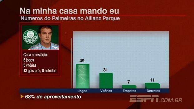 Melhor aproveitamento em casa... Palmeiras, Campeão Brasileiro 2016. 15/11/2016