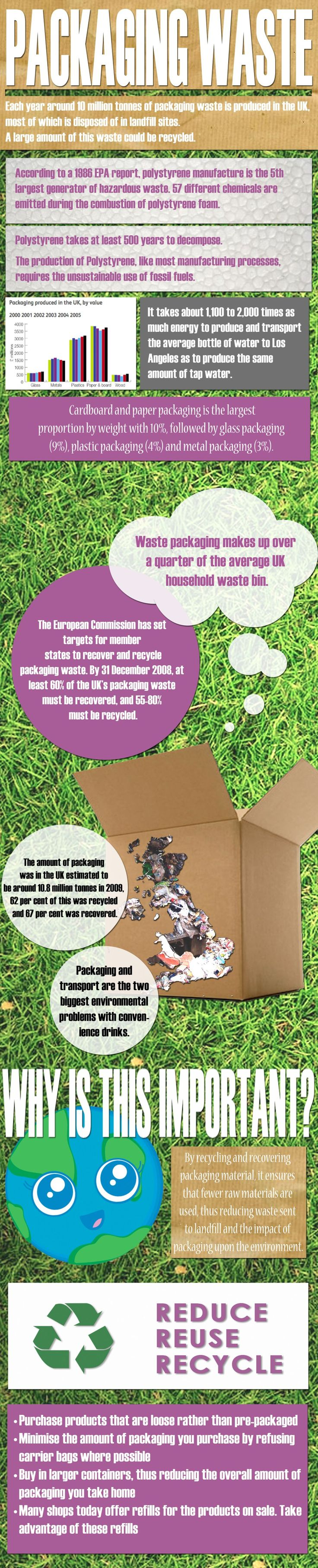 Ecoschools gt home gt resources and guides gt charts and posters - Packaging Waste Infographic