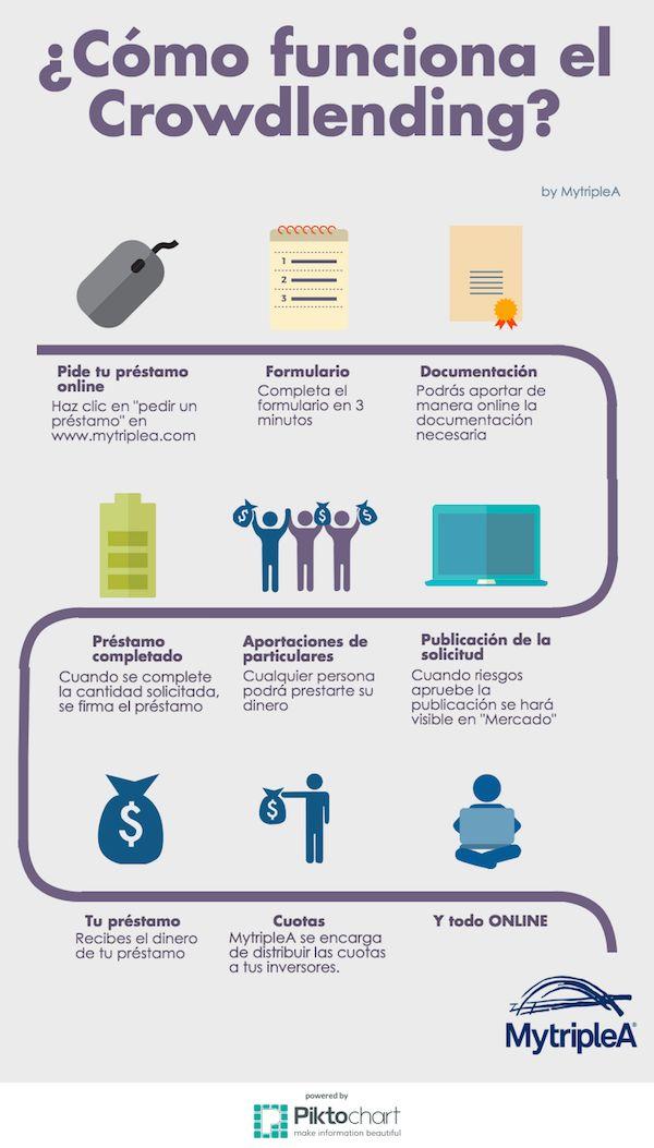 #Crowdlending para #empresas: ¿Qué es y cómo funciona? Pincha en la imagen para más información. #infografía