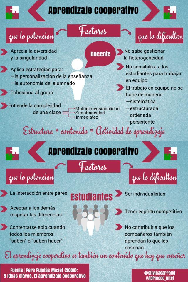 Aprendizaje cooperativo: Factores que lo potencian y que lo dificultan #infografia