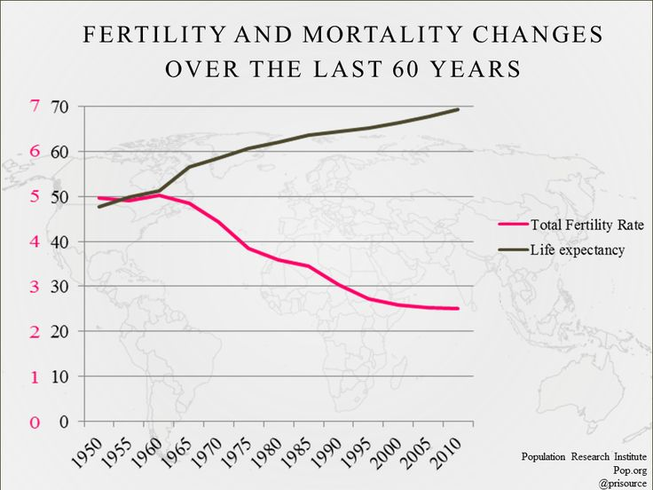 geography assessment fertility mortality Online geography resources for teachers and students of ks3, gcse / igcse, ib dp geography and myp individuals and societies geographyallthewaycom - individuals and societies (age 11-16) - fertility and mortality.