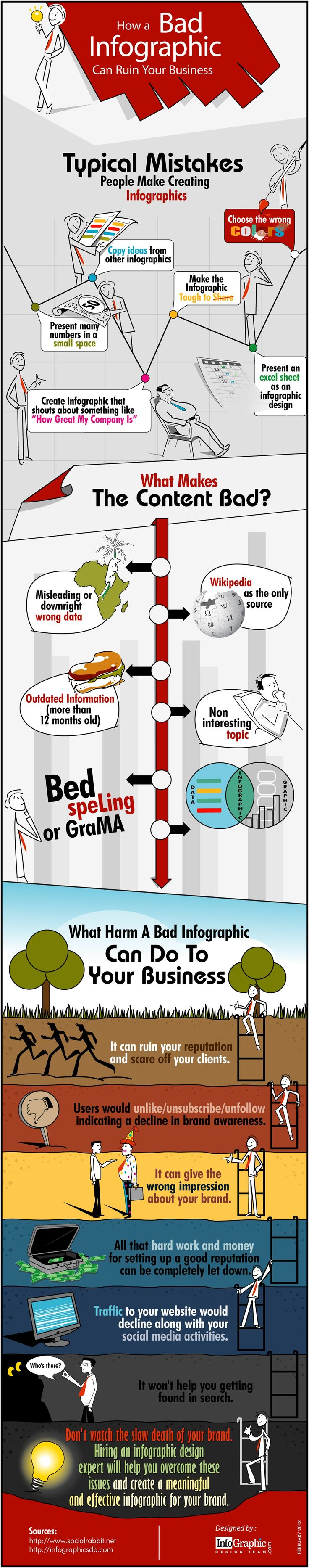Bad infographic can hamper your business