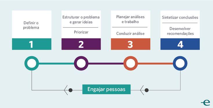 Resolução de Problemas 4 passos para empreendedores