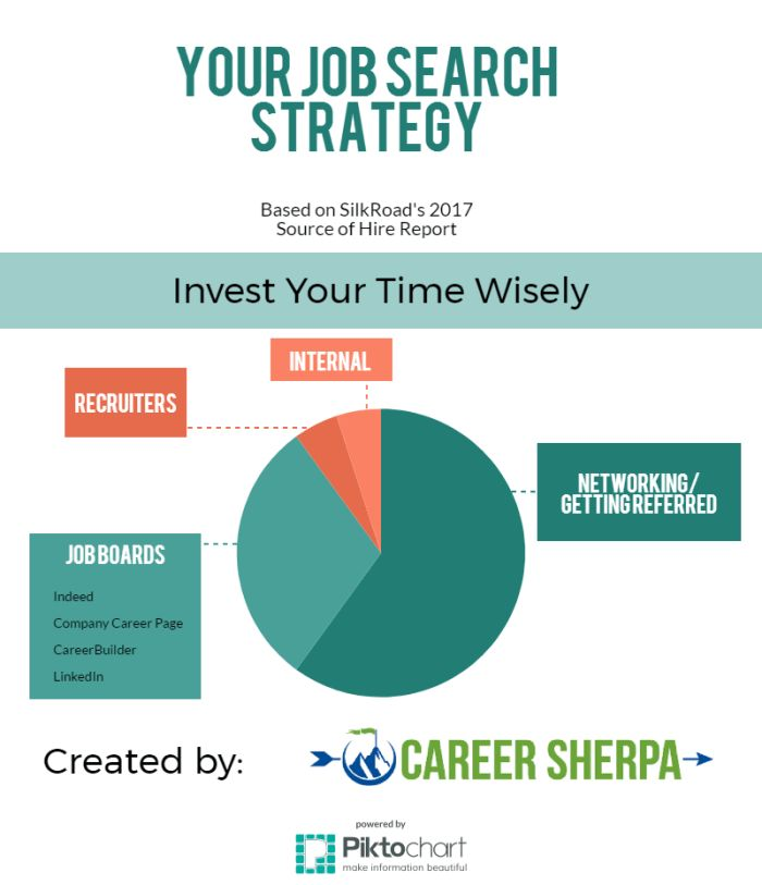 372 best Job Search images on Pinterest Job search, Career and - careerbuilder resume search