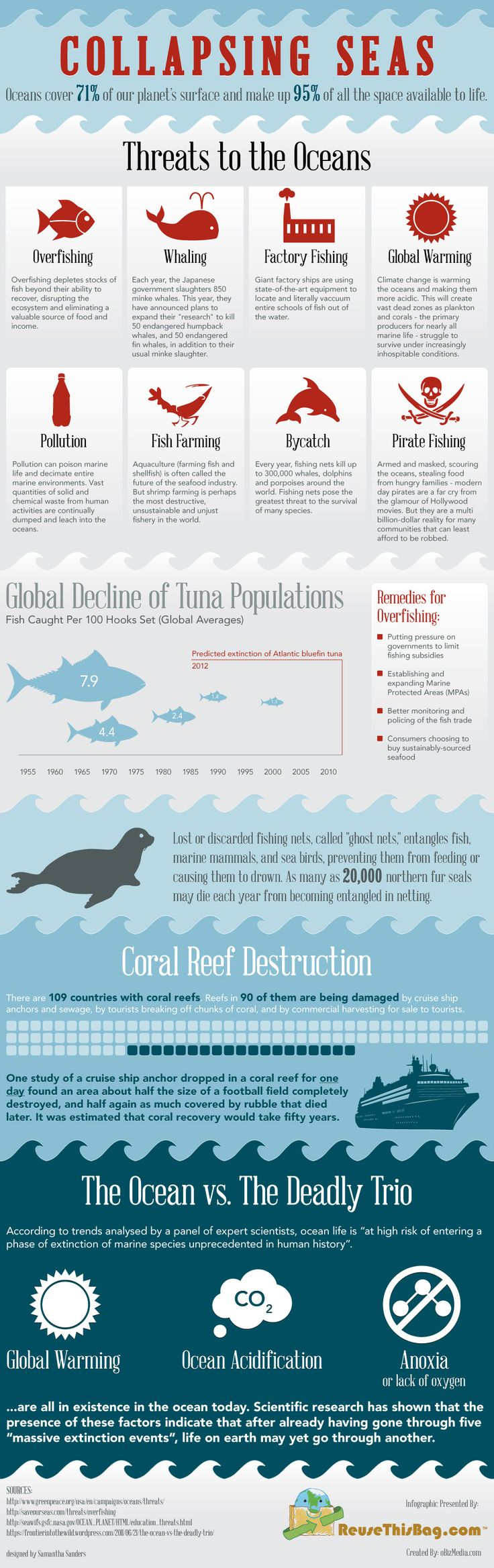 Why our seas are collapsing? #Infographic Our oceans are threatened every day. Here's a look at the biggest problems and what we can do about them.