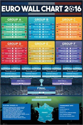 Poster Euro 2016 - Wall Chart - affiche à prix abordable, poster XXL