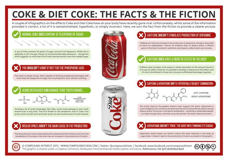 Coke & Diet Coke: The Facts and the Fiction #food #health ...