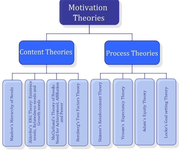 compare and contrast erg theory with mcclelland s theory of learned needs Individualizing rewards enhances which expectancy compare and contrast erg theory with need e erg theory and mcclelland's learned needs.