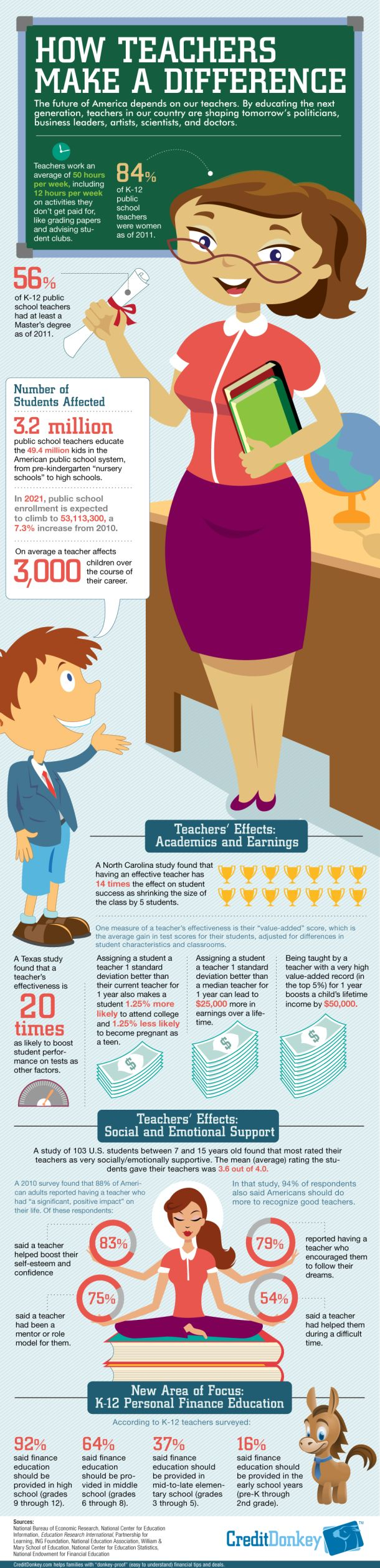 How Teachers Make A Difference [INFOGRAPHIC]