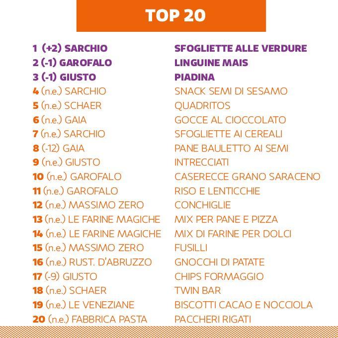 Ed ecco la TOP 20 del mese di Gennaio! I nostri amici Sglutinati grazie alle loro scelte hanno rivoluzionato la TOP 20! Sul gradino più alto del podio troviamo lo snack Sfogliette alle Verdure di Sarchio, secondo posto per le Linguine di Pasta Garofalo e terzo per la Piadina di Giusto Giuliani E poi sono ben 13 le New Entry, dalla Pasta Massimo Zero, La Fabbrica della Pasta di Gragnano, Le Farine Magiche! Scopri qui la classifica completa http://sglutinati.it/top20/ #sglutinati
