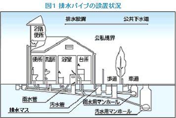 「排水パイプの構造とつまりの原因」