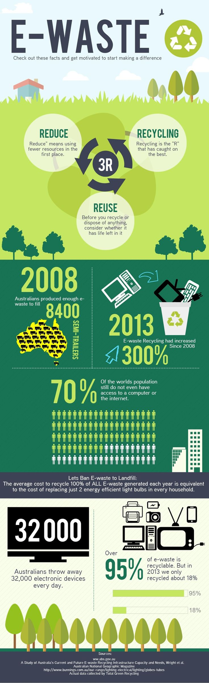 E-waste+Recycling+Poster (1000×3255)