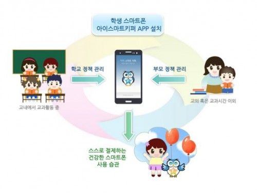 서울시교육청이 그간 학생 인권을 침해한다는 문제제기를 받아왔던 '아이스마트키퍼' 사업을 접는다. 아이스마트키퍼는 교사와 학부모가 학생의 스마트 기기 사용 시간을 지정하거나 특정 기능 또는 앱만 이용하도록 제한할 수 있는 앱이다. 지난 2013년 서울시교육청은 아이스마트키퍼를 개발한 공주교대와 양해각서를 맺고 2013년 10월부터 서울시 소재 초등학교 1곳(한산초)과 중학교 9곳(동원·광성·오류·창동·용강·목운·방배·광장·길음중), 고등학교 1곳(광신고)에서 아이스마트키퍼를 시범 운영했다. 하지만 아이스마트키퍼는 학생 인권을 침해한다는 문제제기를…