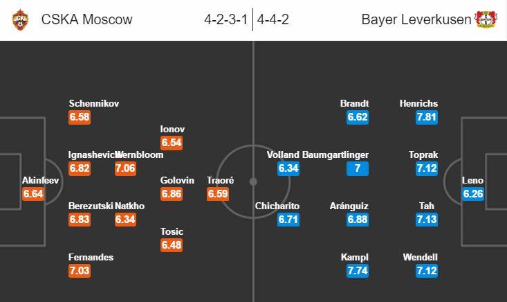 Champions League CSKA Moskva vs Bayer Leverkusen, 0h00 ngày 23/11
