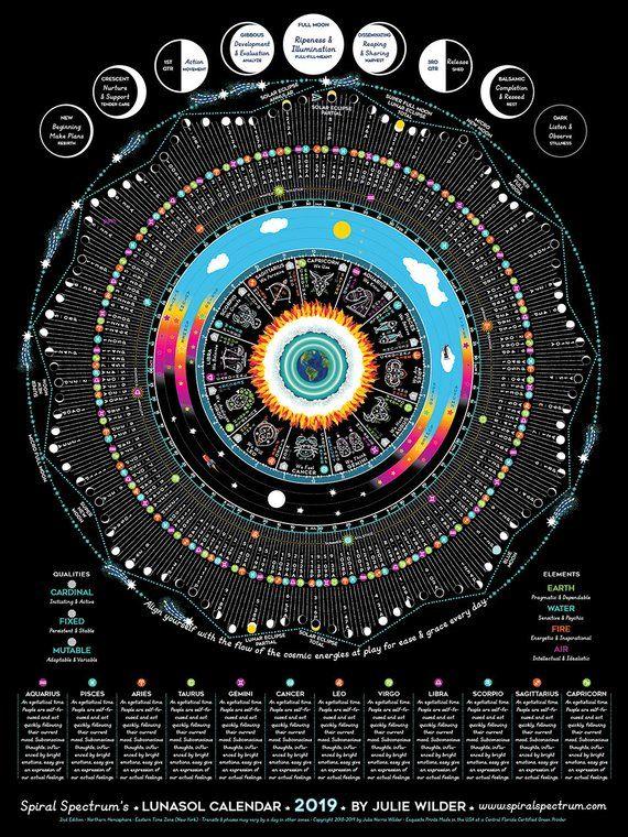 2019 Luna Sol Calendar Chart With Zodiac Transits Lunar Moon