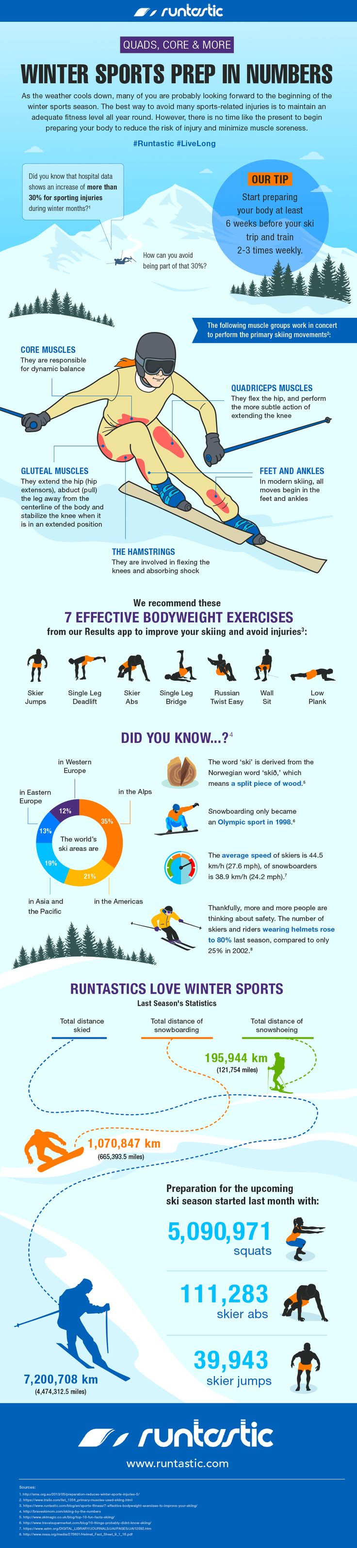 November infographic about skiing. #workout #ワークアウト #Health