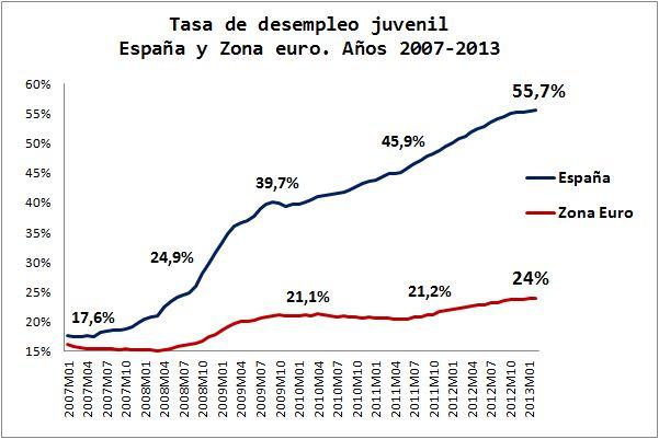 Economía Española. Gráficos Blog. Evolución Paro Juvenil
